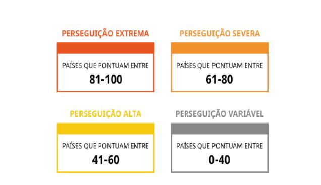 A escala é dividida em quatro categorias, baseadas em intervalos específicos de pontuação.