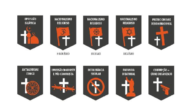 Os 8 tipos de perseguição são: