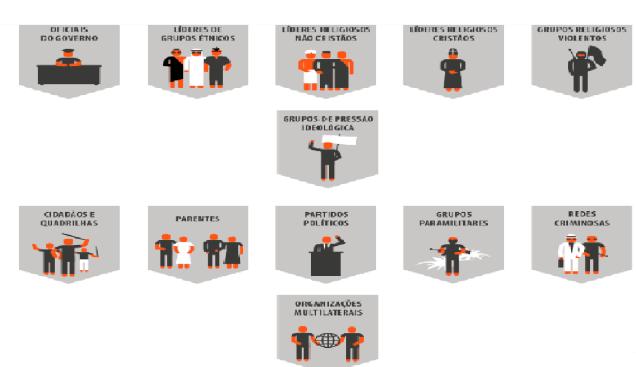 São 12 categorias distintas de fontes da perseguição