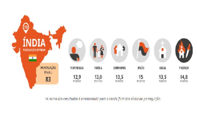 Veja na imagem a seguir o exemplo da Índia, na pesquisa da Lista Mundial da Perseguição 2020: